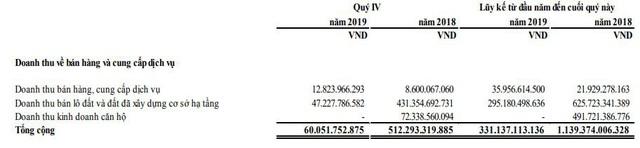 Năm Bảy Bảy (NBB): Năm 2019 lãi 354 tỷ đồng vượt 131% kế hoạch năm - Ảnh 1.