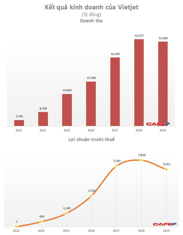 Vietjet: doanh thu và lợi nhuận trước thuế vận tải hàng không quý 4 tăng trưởng 25% - Ảnh 1.