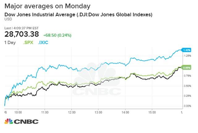 Nỗi lo về căng thẳng địa chính trị bao phủ thị trường, Dow Jones có lúc rớt hơn 200 điểm - Ảnh 1.