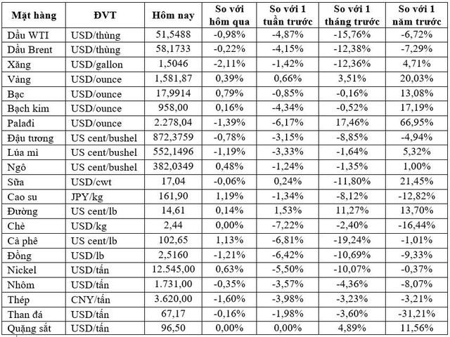 Thị trường tuần cuối tháng 01/2020: Vàng tăng mạnh nhất 5 tháng, dầu giảm tuần thứ 4 liên tiếp - Ảnh 1.