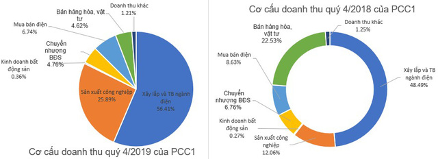 Xây lắp điện 1 (PCC1) đạt 375 tỷ đồng LNST năm 2019, giảm gần 24% so với cùng kỳ - Ảnh 1.