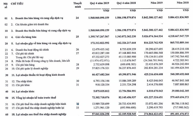 Xây lắp điện 1 (PCC1) đạt 375 tỷ đồng LNST năm 2019, giảm gần 24% so với cùng kỳ - Ảnh 2.