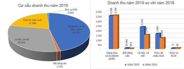 Thủy sản IDI báo lãi 325 tỷ đồng năm 2019, giảm gần nửa so với cùng kỳ - Ảnh 1.