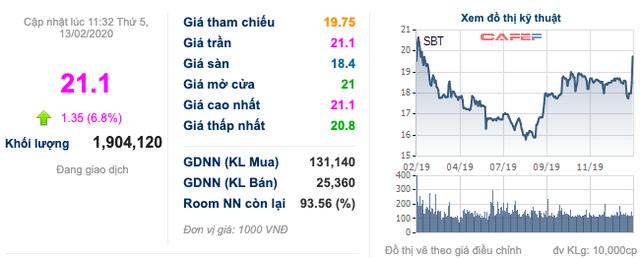TTC Sugar (SBT): Lên kế hoạch phát hành 1.200 tỷ trái phiếu chuyển đổi, cổ phiếu bật tăng đột biến - Ảnh 1.