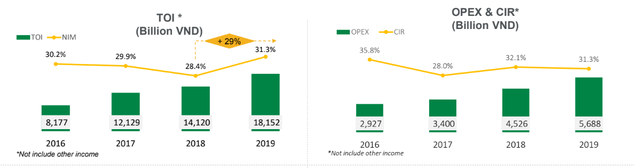 Nợ xấu của FE Credit biến động mạnh - Ảnh 2.