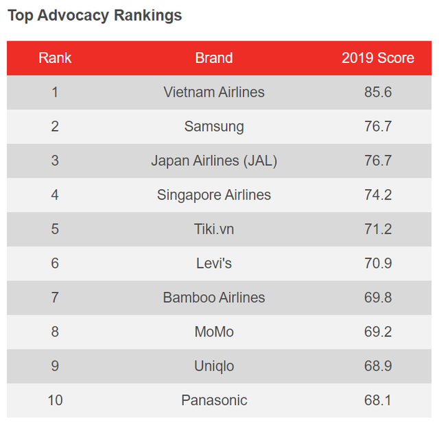 top-advocacy-rankings-15815829665941358248456.png