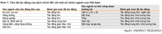 """VNDIRECT: Dịch viêm phổi nCoV chỉ là sự kiện """"thiên nga đen"""", chứng khoán sẽ hồi phục khi dịch bệnh được kiểm soát - Ảnh 3."""