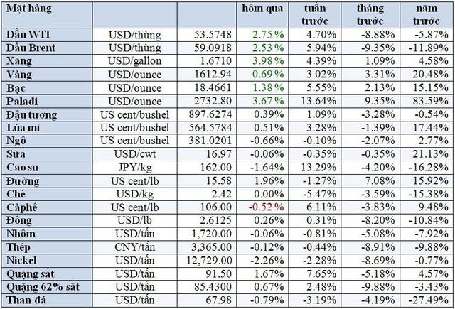 Thị trường ngày 20/2: Dầu tăng mạnh hơn 2%, vàng neo trên 1.600 USD - Ảnh 1.