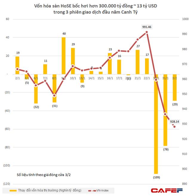 Hồi phục mạnh trong phiên chiều, sàn HoSE gỡ lại được hơn 90.000 tỷ đồng vốn hóa - Ảnh 3.