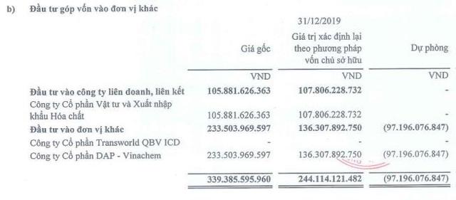 Trích lập dự phòng đối với DAP-VINACHEM khiến QBS báo lỗ 176 tỷ đồng trong năm 2019 - Ảnh 1.