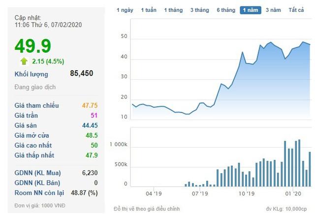 Đi tìm ý tưởng đầu tư giai đoạn Corona: Những cổ phiếu từng gây sốc về cổ tức có phải lựa chọn hay? - Ảnh 8.