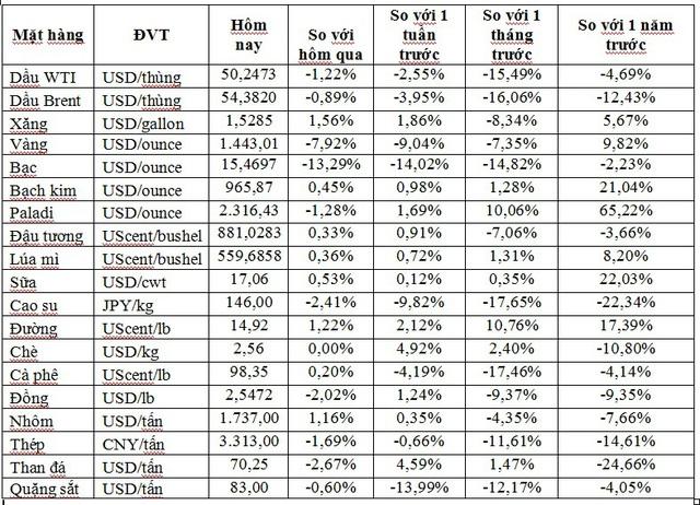 Thị trường ngày 8/2: Dầu rớt giá, vàng tiếp tục tăng cao - Ảnh 1.
