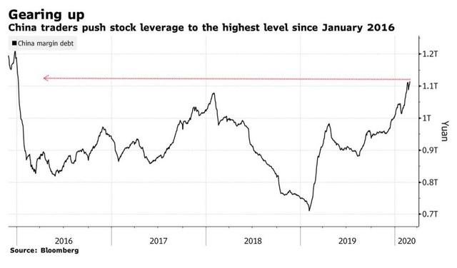 Dốc sức hỗ trợ thị trường để đẩy lùi rủi ro sụp đổ vì dịch bệnh, Trung Quốc đang tạo nên bong bóng tài chính khổng lồ? - Ảnh 1.