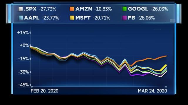 Amazon ngược dòng mùa dịch: Cổ phiếu được nhà đầu tư đổ xô tìm mua, không sa thải mà còn tuyển thêm 10.000 nhân viên - Ảnh 1.