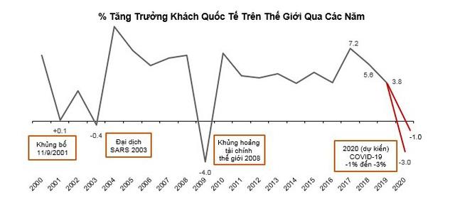 Bức tranh toàn cảnh thị trường BĐS nghỉ dưỡng Việt Nam trước cú sốc Covid-19 - Ảnh 7.