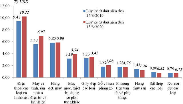 Việt Nam xuất siêu hơn 880 triệu USD trong nửa đầu tháng 3/2020 - Ảnh 1.