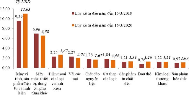 Việt Nam xuất siêu hơn 880 triệu USD trong nửa đầu tháng 3/2020 - Ảnh 2.