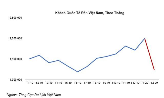 Bức tranh toàn cảnh thị trường BĐS nghỉ dưỡng Việt Nam trước cú sốc Covid-19 - Ảnh 5.