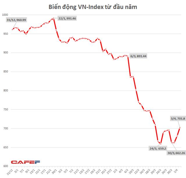 """Nhiều Bluechips tăng kịch trần, VN-Index vượt """"cứ điểm"""" 700 - Ảnh 1."""
