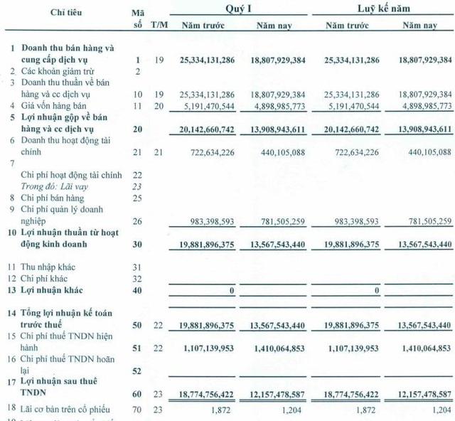 Thủy điện – Điện lực 3 (DRL): Quý 1/2020 lãi 12 tỷ đồng giảm 36% so với cùng kỳ do hạn hán - Ảnh 1.