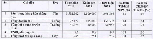 Cảng Đoạn Xá (DXP): Năm 2020 dự kiến lãi 42 tỷ đồng, giảm 18% so với 2019 - Ảnh 1.