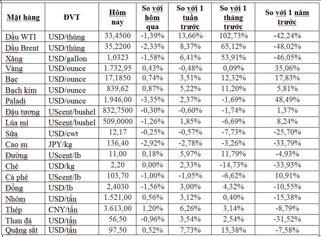 Thị trường ngày 23/5: Giá dầu quay đầu giảm 2%, vàng bật tăng trở lại - Ảnh 1.