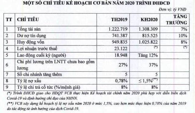 Vietcombank tính tuyển thêm hơn 2.200 nhân sự trong năm 2020 - Ảnh 1.