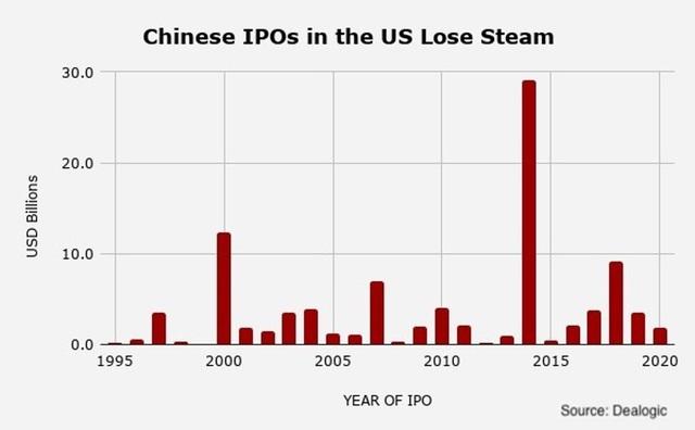 Thông qua dự luật hủy niêm yết doanh nghiệp Trung Quốc, chịu thiệt nhiều nhất không ai khác ngoài nhà đầu tư và TTCK Mỹ - Ảnh 2.