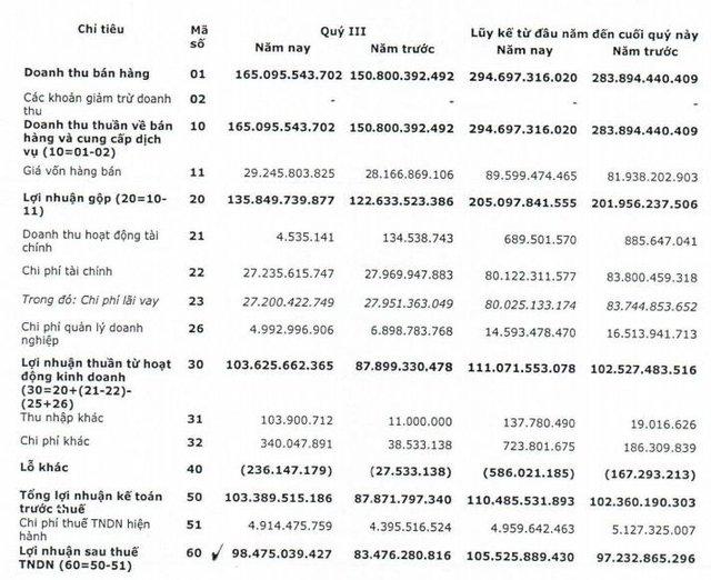 Nedi 2 (ND2): Quý 3 lãi 98 tỷ đồng tăng 18% so với cùng kỳ - Ảnh 1.