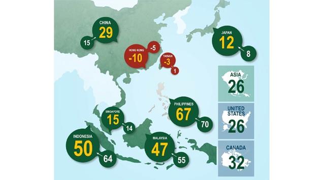 Hai nhân tố tác động mạnh đến chỉ số lạc quan châu Á
