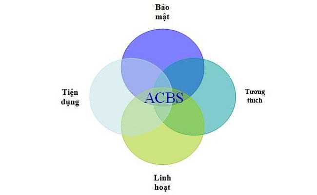 Công ty Chứng khoán ACB giới thiệu công nghệ giao dịch mới