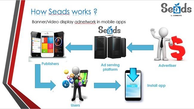 """Adways ra mắt mạng quảng cáo di động """"Seads"""", hợp tác với Zalo"""