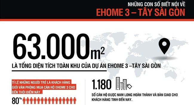 Sức hút của EHome 3 qua những con số