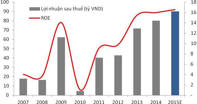Chứng khoán Thiên Việt: Lợi thế cạnh tranh từ mảng ngân hàng đầu tư và đầu tư vốn