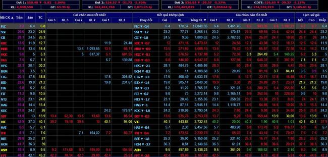 Phiên giảm sâu 24/8: Liệu các nhà đầu tư có phản ứng thái quá?