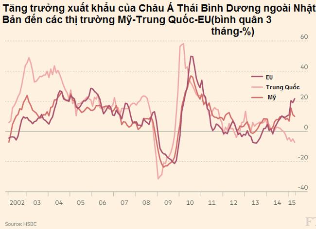 Xuất khẩu Châu Á bước vào vùng nguy hiểm