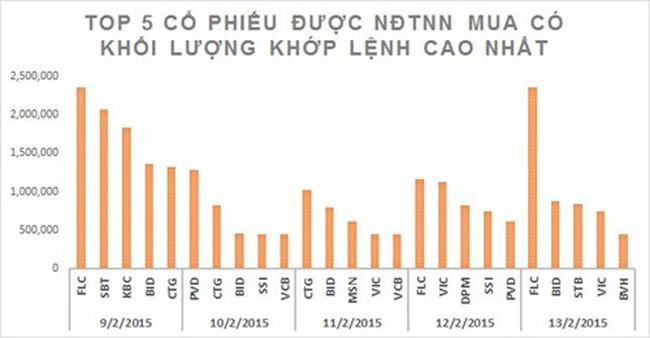 """Điểm mặt những cổ phiếu Việt """"hợp gu"""" khối ngoại: FLC, BID, CTG..."""