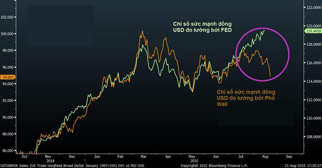 FED: Đồng USD tăng giá mạnh hơn dự đoán