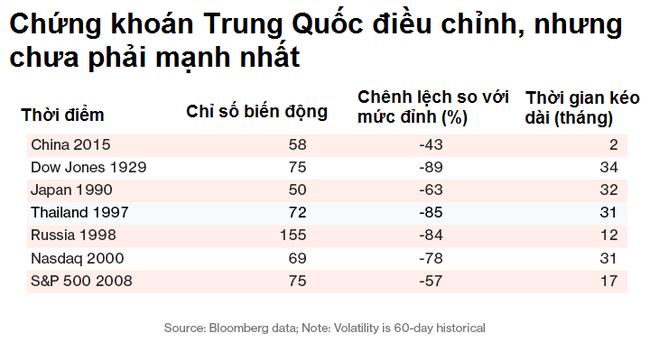 Chứng khoán Trung Quốc chưa phải tệ nhất