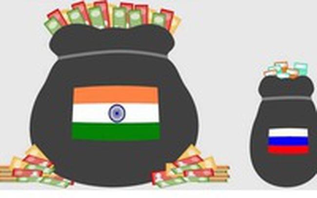 Số lượng tỷ phú Ấn Độ đứng thứ 3 thế giới