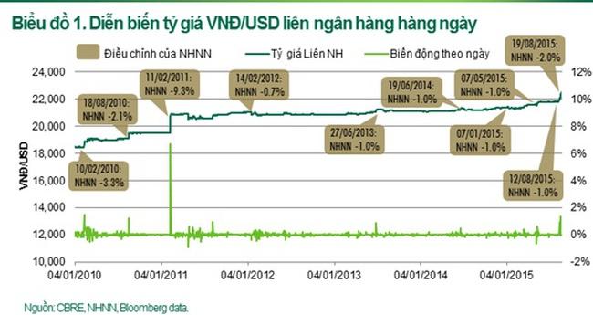 Dòng tiền đổ vào BĐS sẽ tăng mạnh trong thời gian tới?