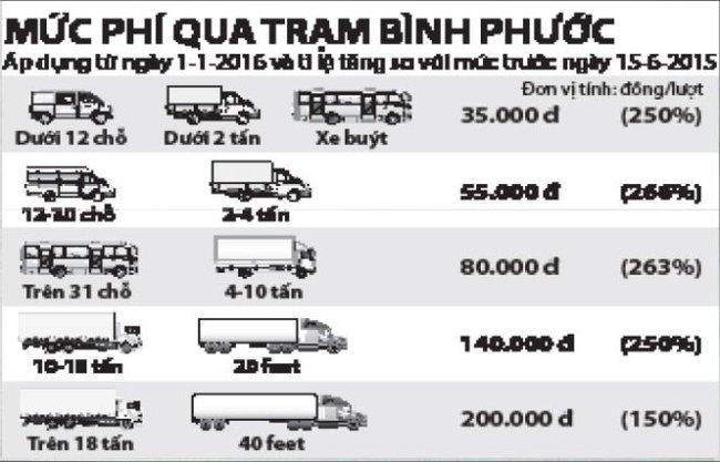 Quốc lộ 14: tăng phí, thêm trạm