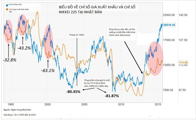 Thị trường chứng khoán Nhật Bản sẽ sụp đổ?