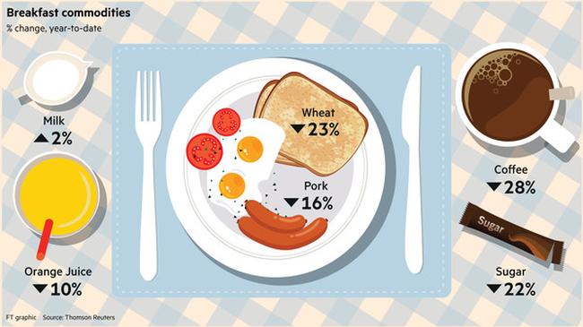 Bữa sáng và sự ảm đạm của thị trường hàng hóa