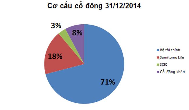 Tập đoàn Bảo Việt báo lãi ròng 1.269 tỷ đồng năm 2014, dư tiền giảm mạnh