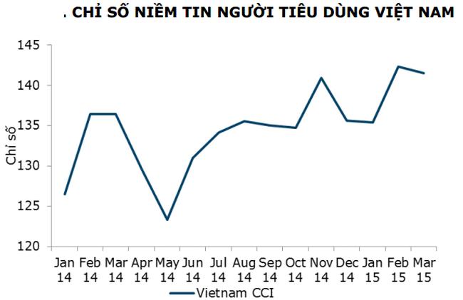 ANZ – Roy Morgan: Chỉ số niềm tin người tiêu dùng tháng 3 giảm nhẹ