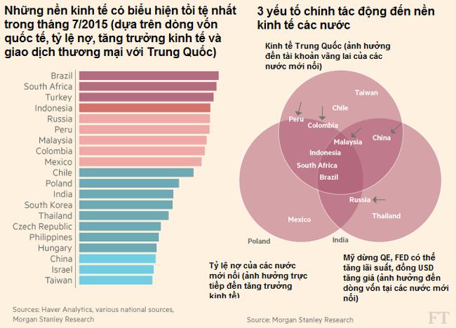 [Chart] Các thị trường mới nổi tồi tệ đến mức nào?