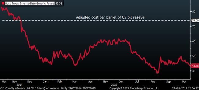 Mỹ lên kế hoạch bán dầu dự trữ chiến lược để huy động tiền