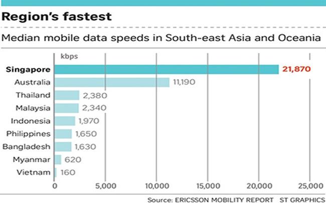 Tốc độ dữ liệu di động ở Việt Nam kém xa Myanmar