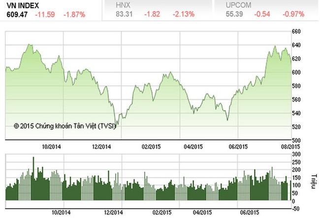 Tháng 8: Thị trường chứng khoán có cơ hội gì?